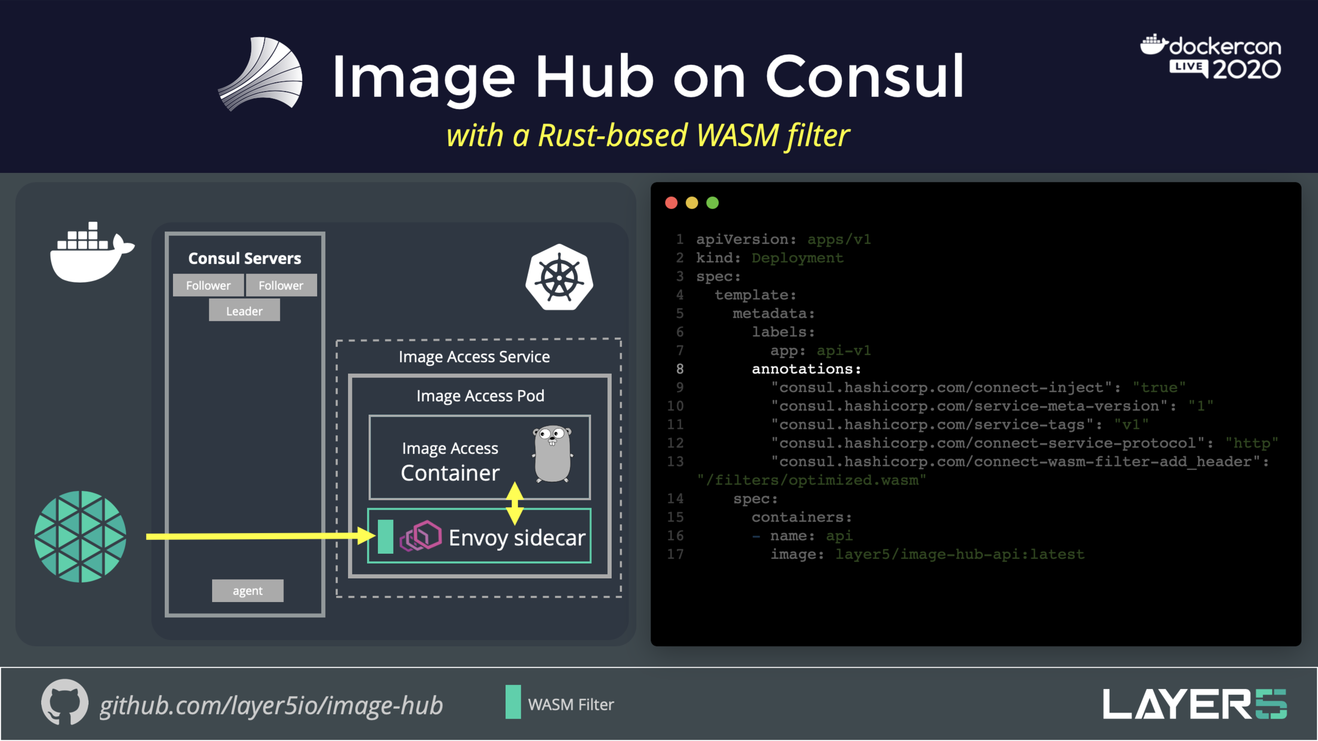 Imagehub-on-Consul